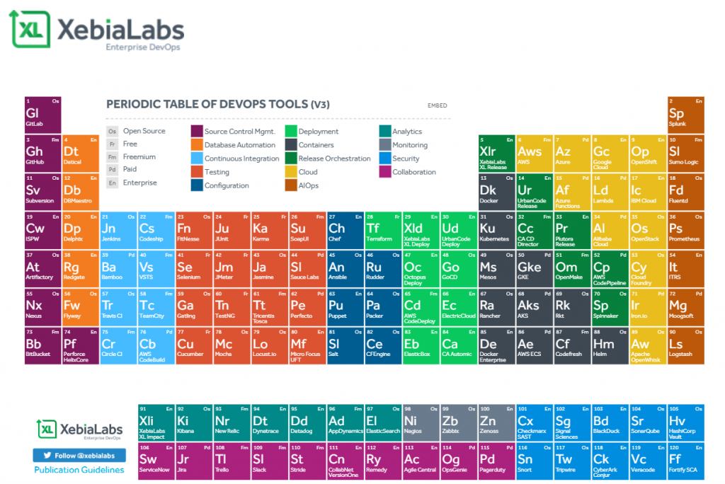 XebiaLabs Periodic Table of DevOps